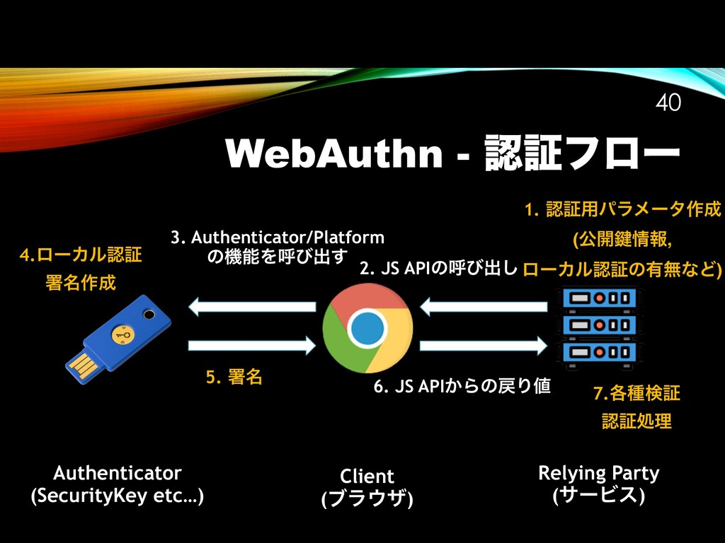 WebAuthn - ೝূϑϩʔ !40 Authenticator (SecurityKey...