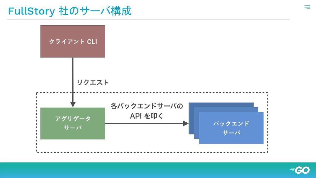 FullStory 社のサーバ構成