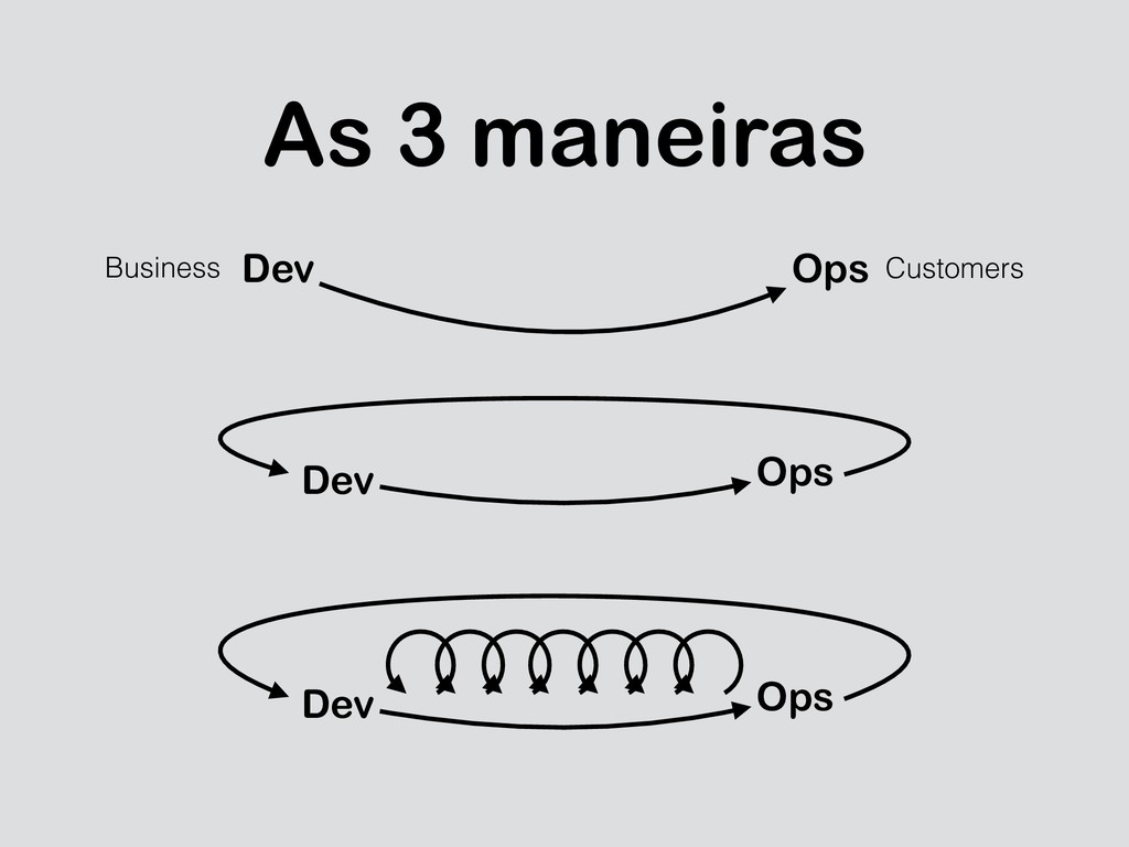 As 3 maneiras Dev Ops Business Customers Dev Op...