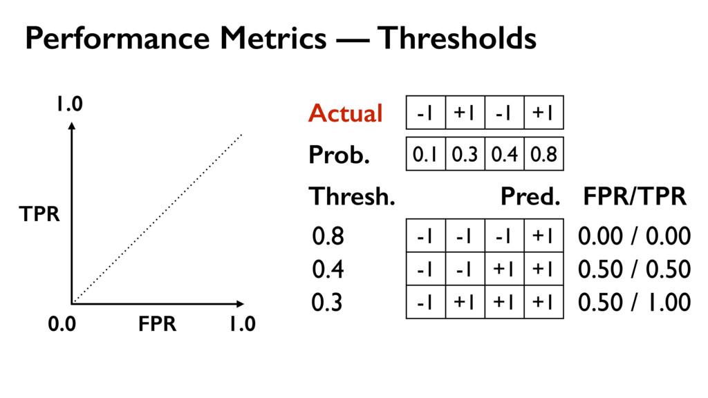 Performance Metrics — Thresholds -1 +1 -1 +1 Ac...