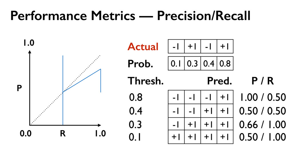 Performance Metrics — Precision/Recall -1 +1 -1...