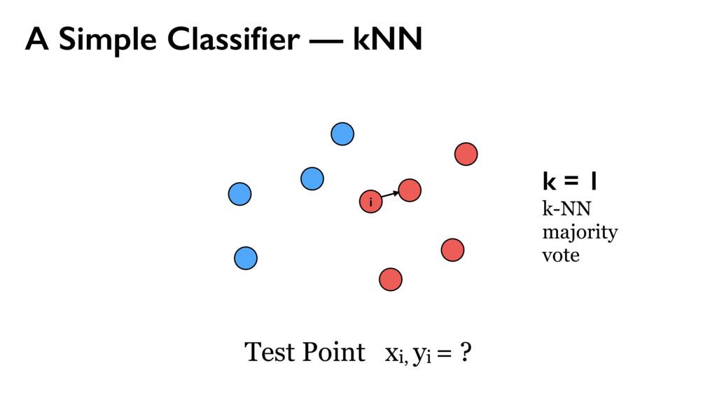 A Simple Classifier — kNN i k = 1 k-NN majority ...
