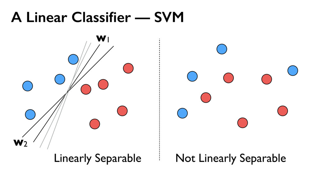 A Linear Classifier — SVM Linearly Separable Not...