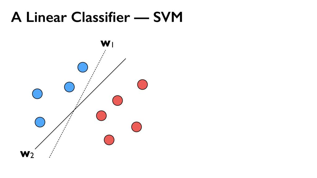 A Linear Classifier — SVM w1 w2