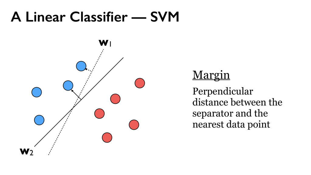 A Linear Classifier — SVM w1 w2 Margin Perpendic...