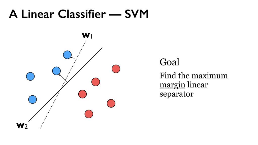 A Linear Classifier — SVM w1 w2 Goal Find the ma...