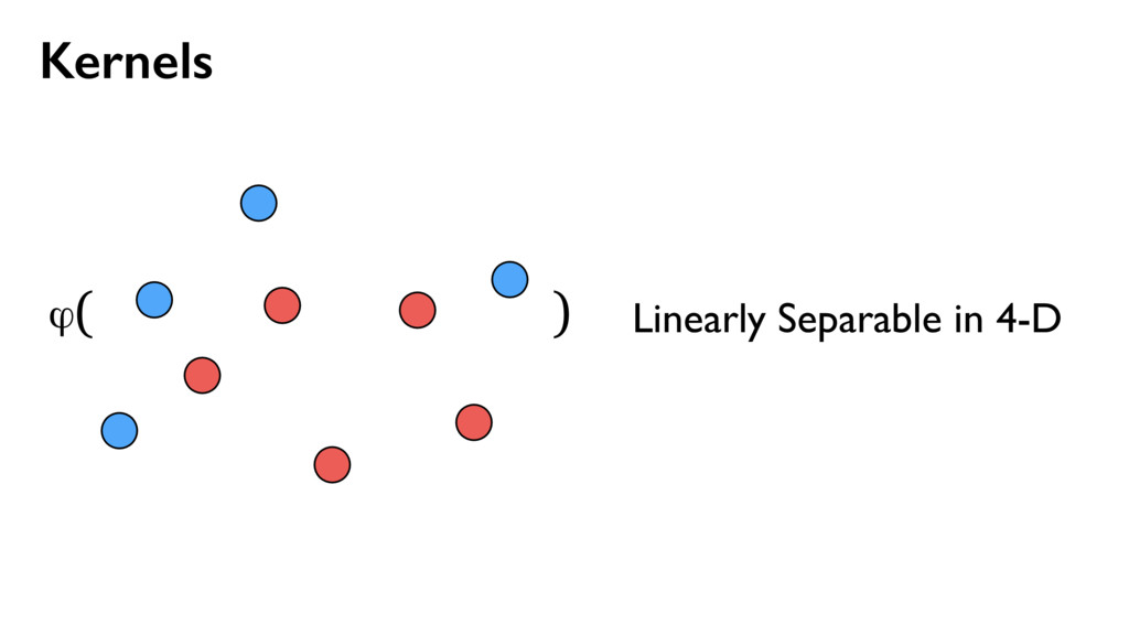 Kernels ϕ( ) Linearly Separable in 4-D