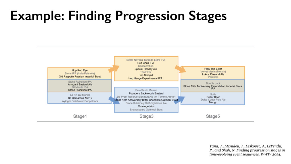 Example: Finding Progression Stages Yang, J., M...