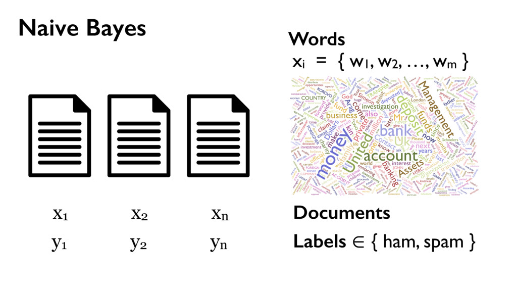 Naive Bayes Documents x1 x2 xn Labels ∈ { ham, ...