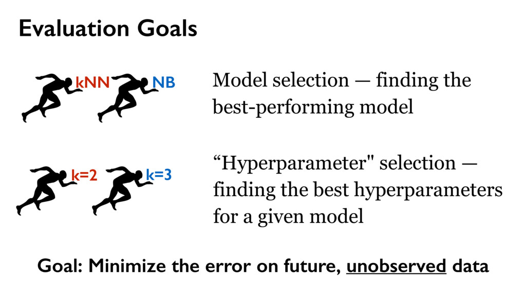 Goal: Minimize the error on future, unobserved ...