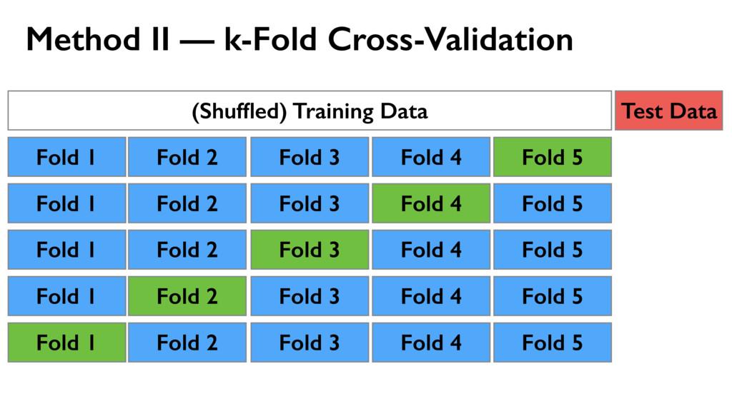 Method II — k-Fold Cross-Validation (Shuffled) T...