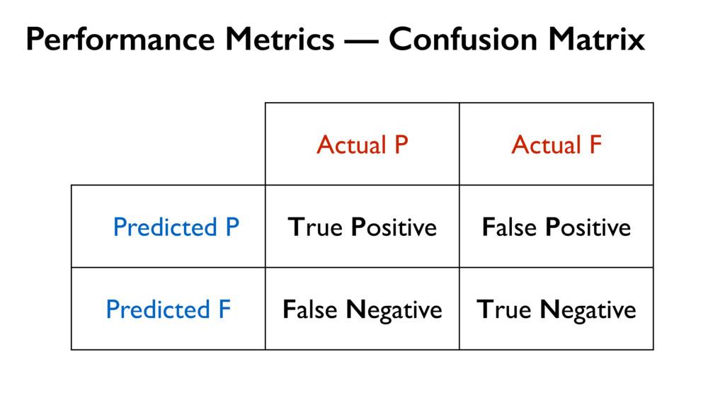 Performance Metrics — Confusion Matrix Actual P...