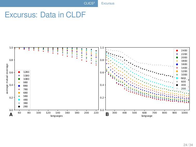CLICS² Excursus Excursus: Data in CLDF average ...