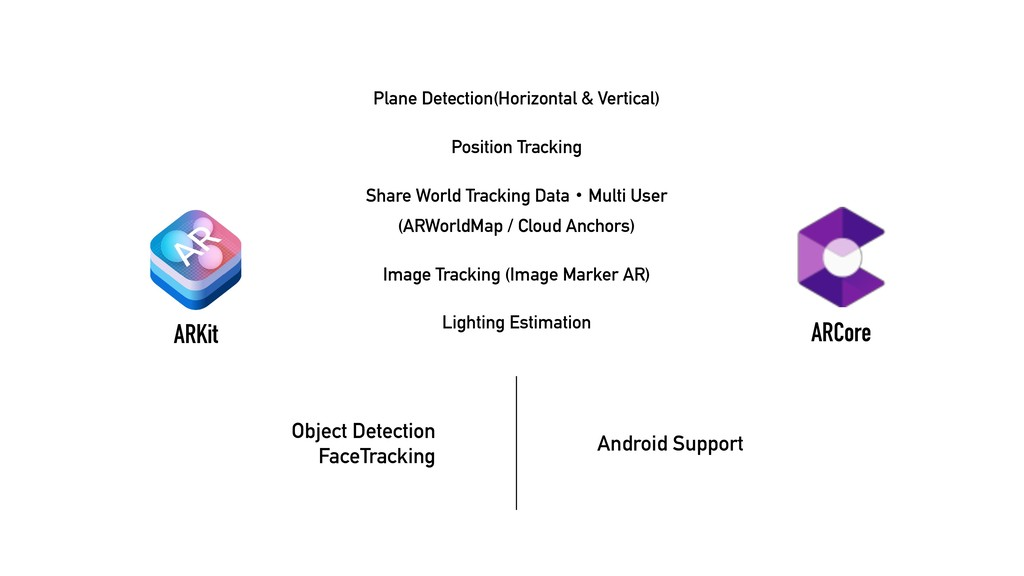 ARKit ARCore Object Detection  FaceTracking An...