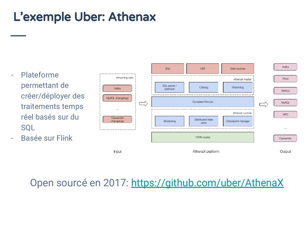 L'exemple Uber: Athenax - Plateforme permettant...