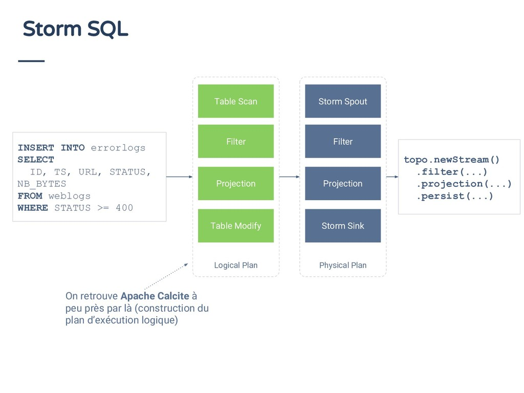 Storm SQL Logical Plan Table Scan Filter Projec...