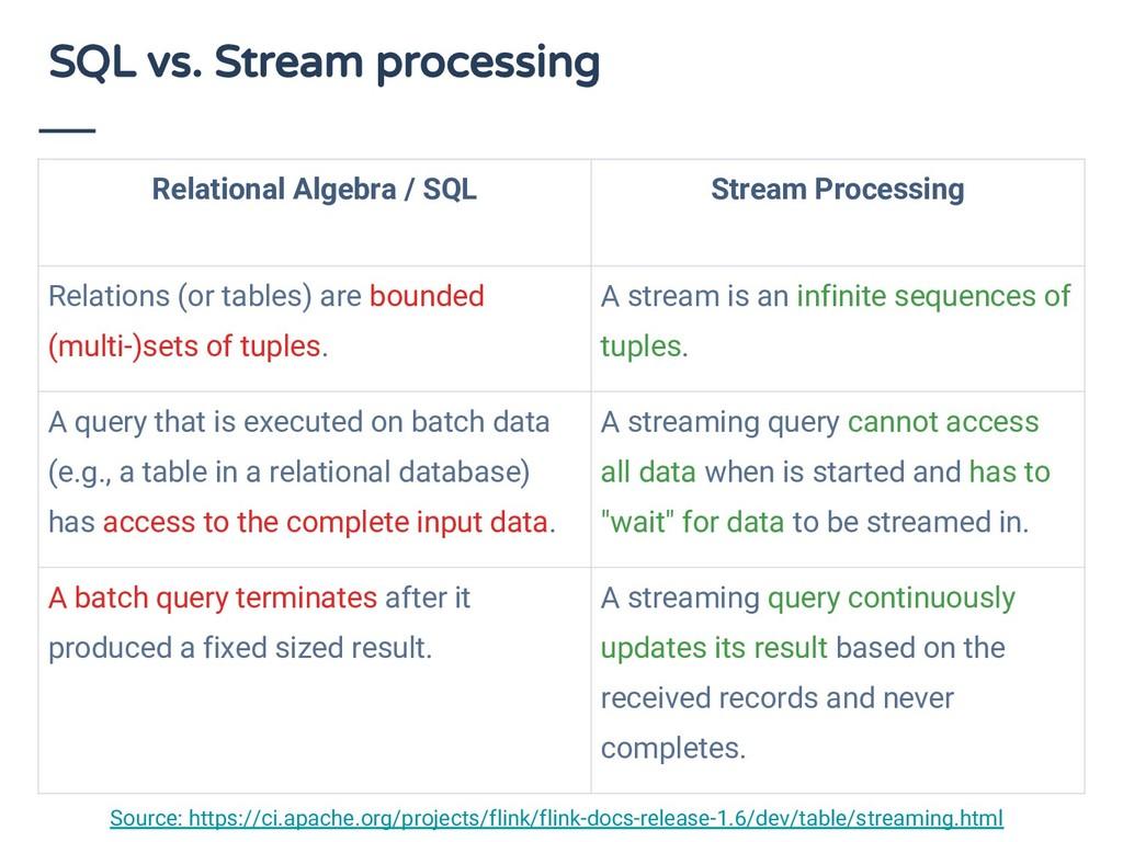 SQL vs. Stream processing Relational Algebra / ...
