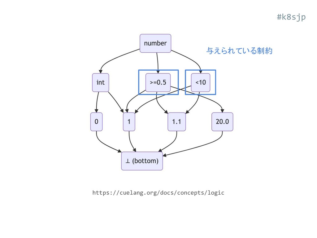 https://cuelang.org/docs/concepts/logic 与えられている...