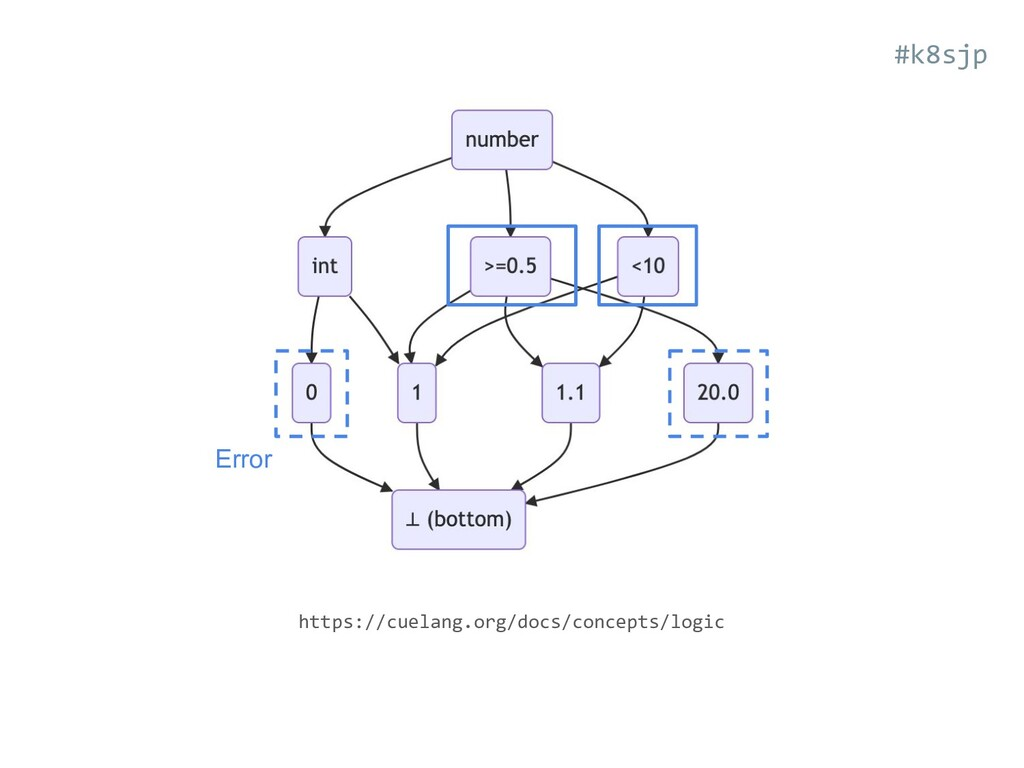 https://cuelang.org/docs/concepts/logic #k8sjp ...