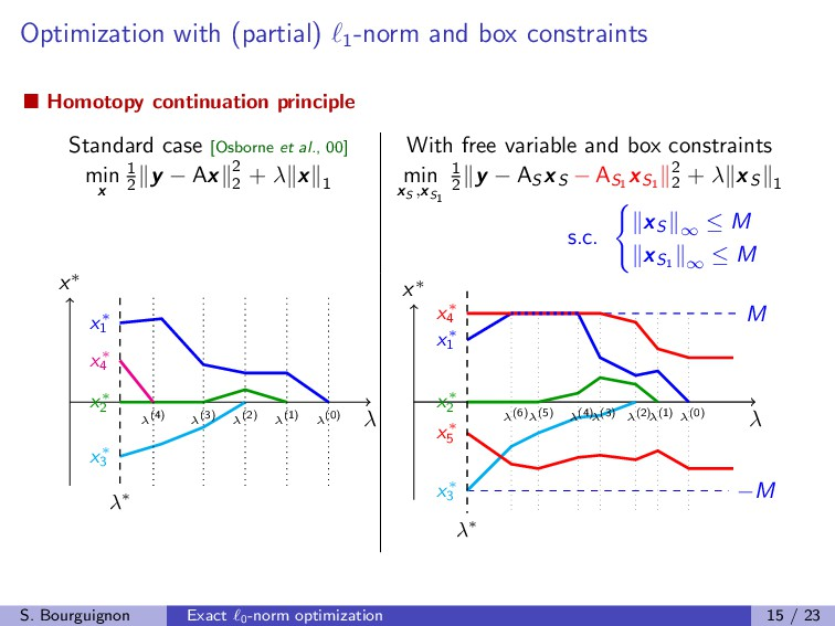 Optimization with (partial) 1 -norm and box con...