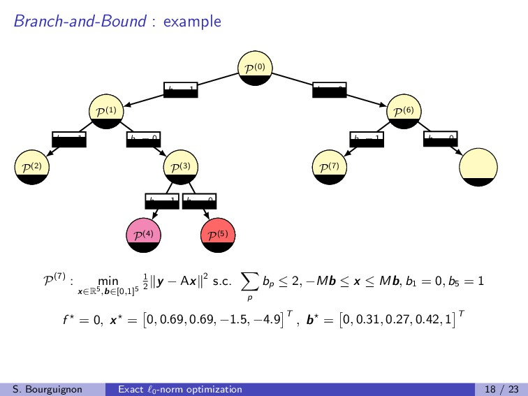 Branch-and-Bound : example P(0) P(0) b1 = 1 b1 ...