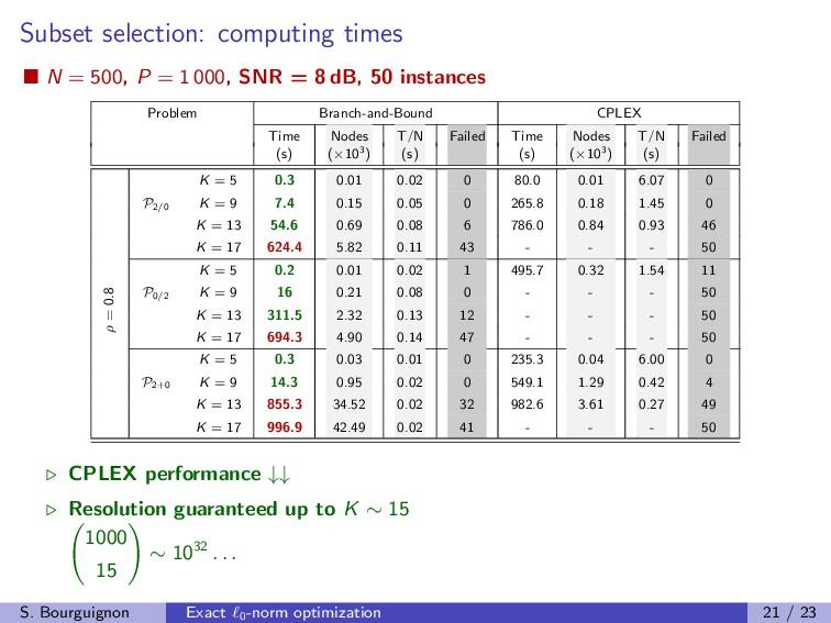 Subset selection: computing times N = 500, P = ...