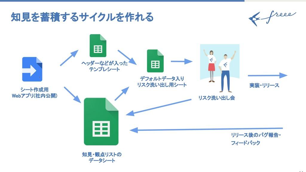 シート作成用 Webアプリ(社内公開) 知見を蓄積するサイクルを作れる リスク洗い出し会 実装...