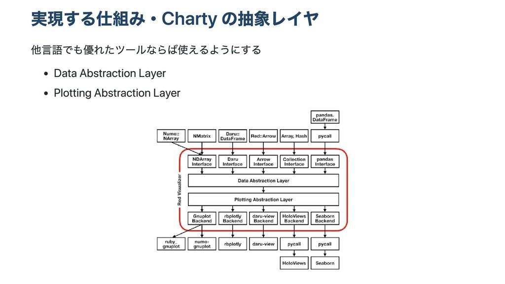 実現する仕組み・Charty の抽象レイヤ 他⾔語でも優れたツールならば使えるようにする Da...