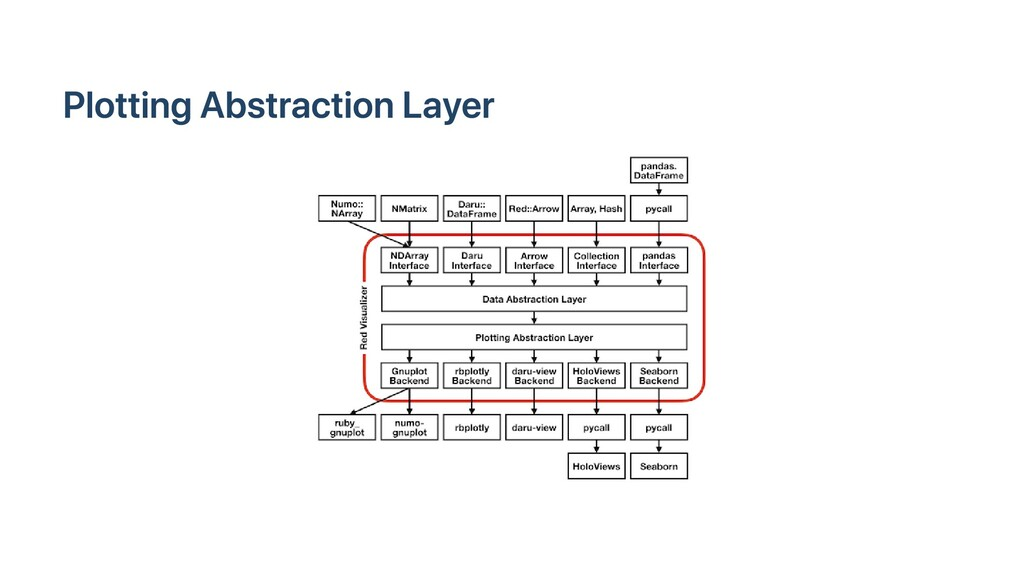 Plotting Abstraction Layer