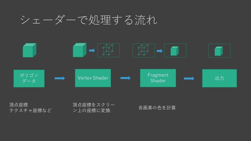 シェーダーで処理する流れ Vertex Shader ポリゴン データ Fragment Sh...