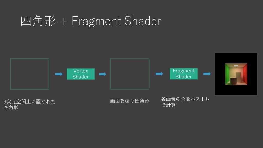 四角形 + Fragment Shader Vertex Shader 画面を覆う四角形 Fr...