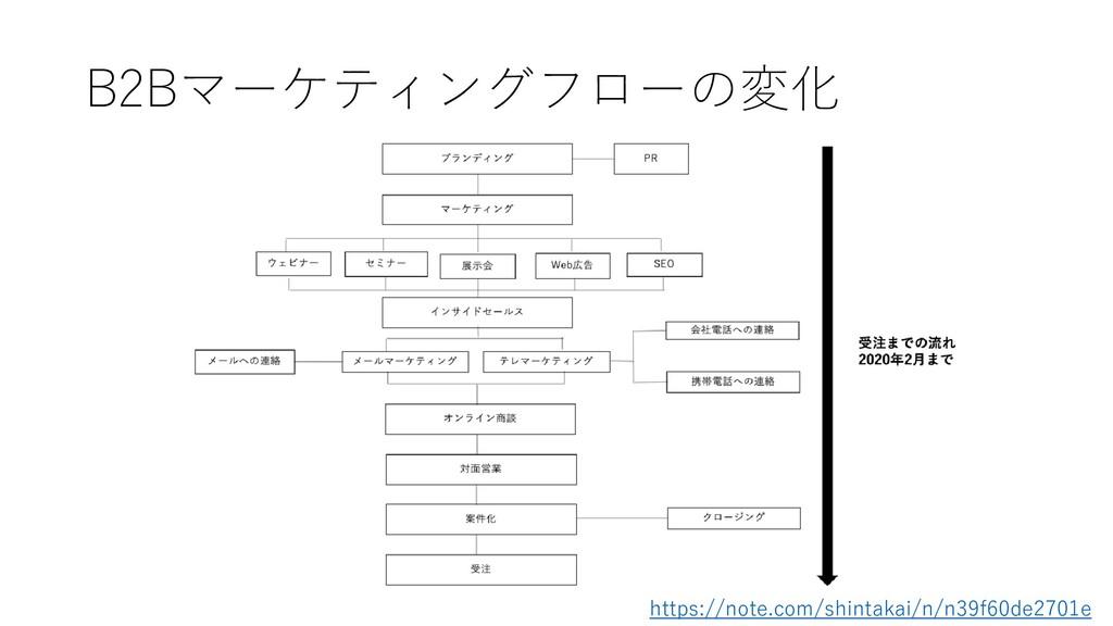 B2Bマーケティングフローの変化 https://note.com/shintakai/n/n...