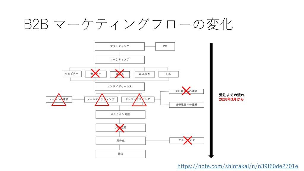 B2B マーケティングフローの変化 https://note.com/shintakai/n/...