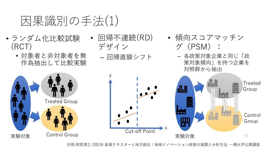 因果識別の手法(1) 実験対象 Treated Group Control Group y x...