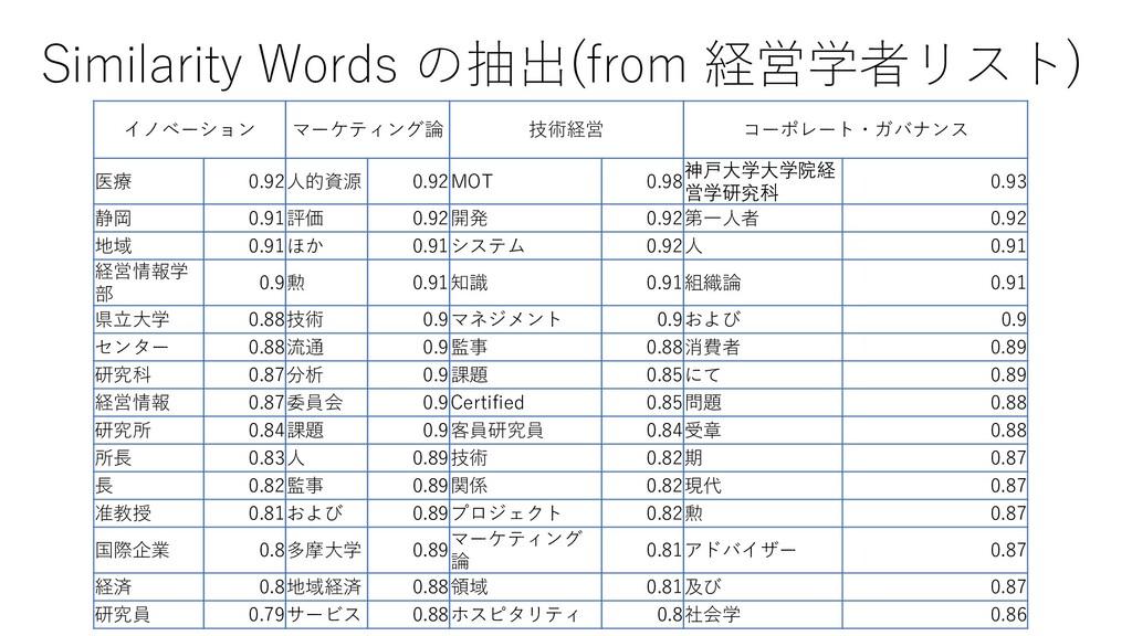 Similarity Words の抽出(from 経営学者リスト) イノベーション マーケテ...
