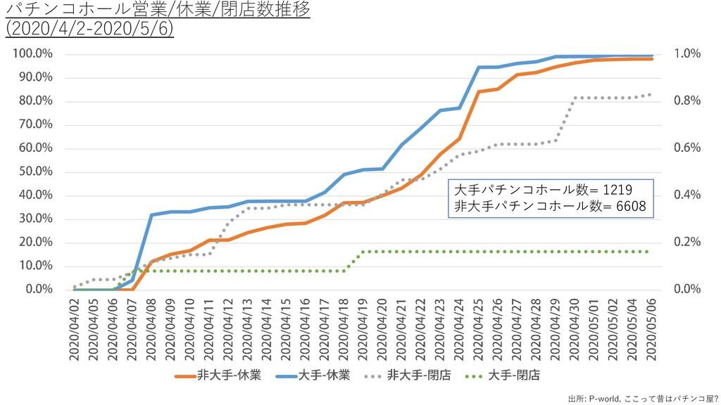パチンコホール営業/休業/閉店数推移 (2020/4/2-2020/5/6) 出所: P-wo...