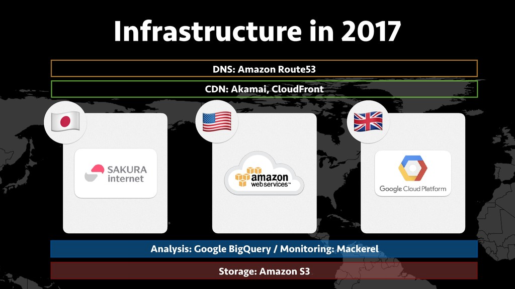 Infrastructure in 2017 DNS: Amazon Route53 CDN:...