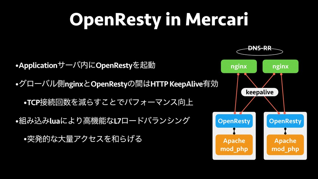 OpenResty in Mercari nginx nginx DNS-RR OpenRes...