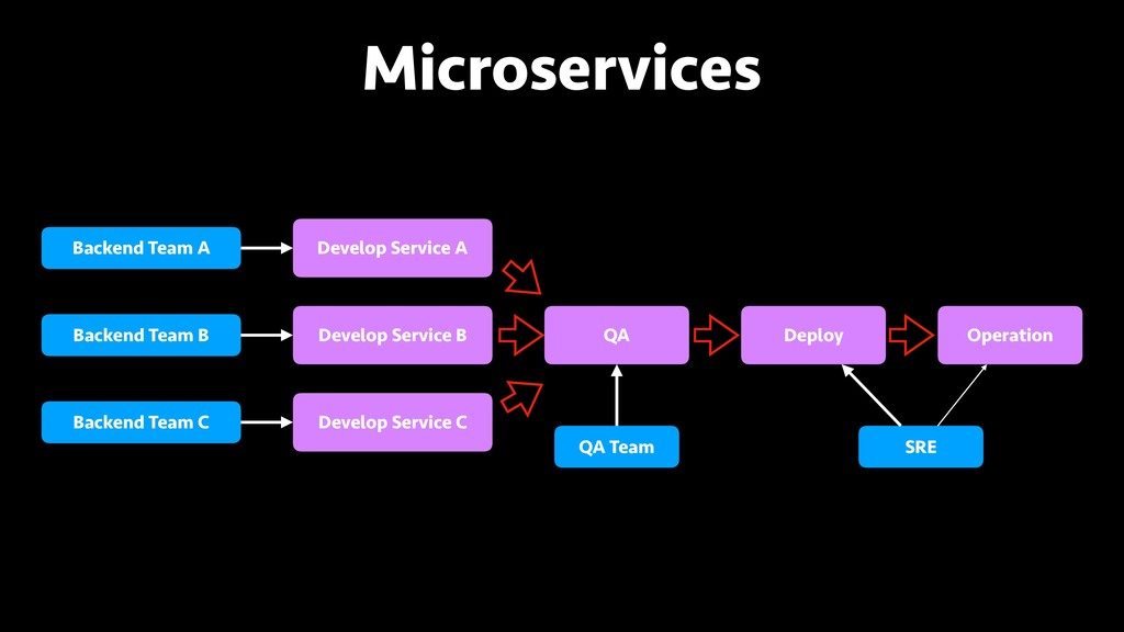 Microservices Backend Team A Backend Team B Bac...