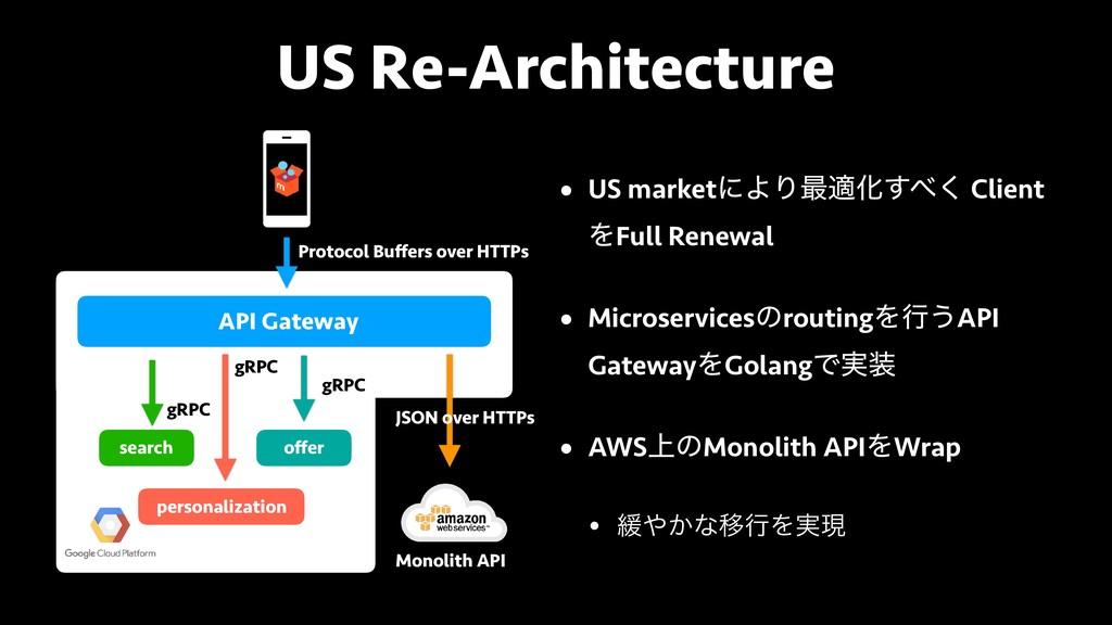 US Re-Architecture • US marketʹΑΓ࠷దԽ͘͢ Client ...
