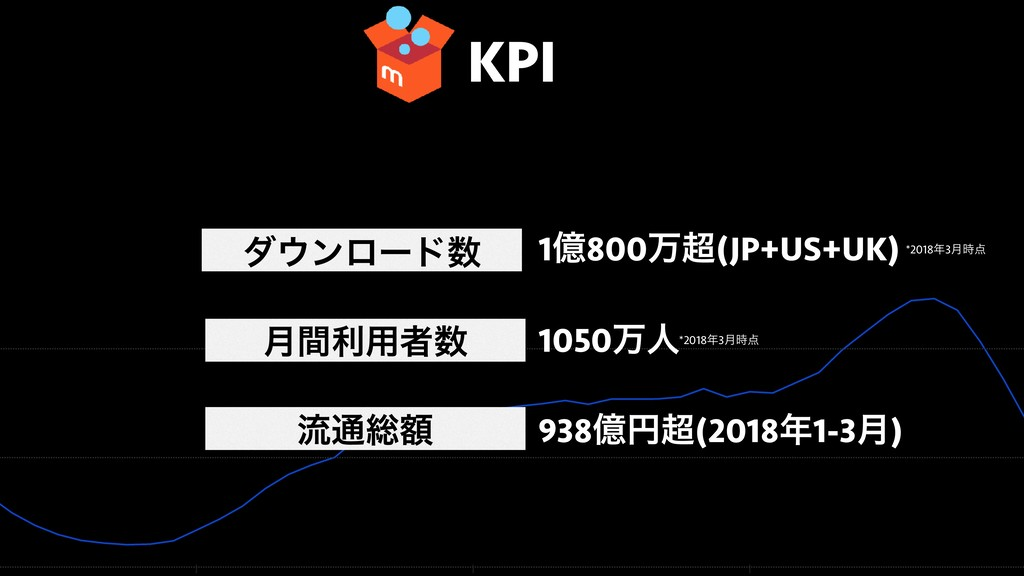 KPI μϯϩʔυ ྲྀ௨૯ֹ 1ԯ800ສ(JP+US+UK) 938ԯԁ(2018...