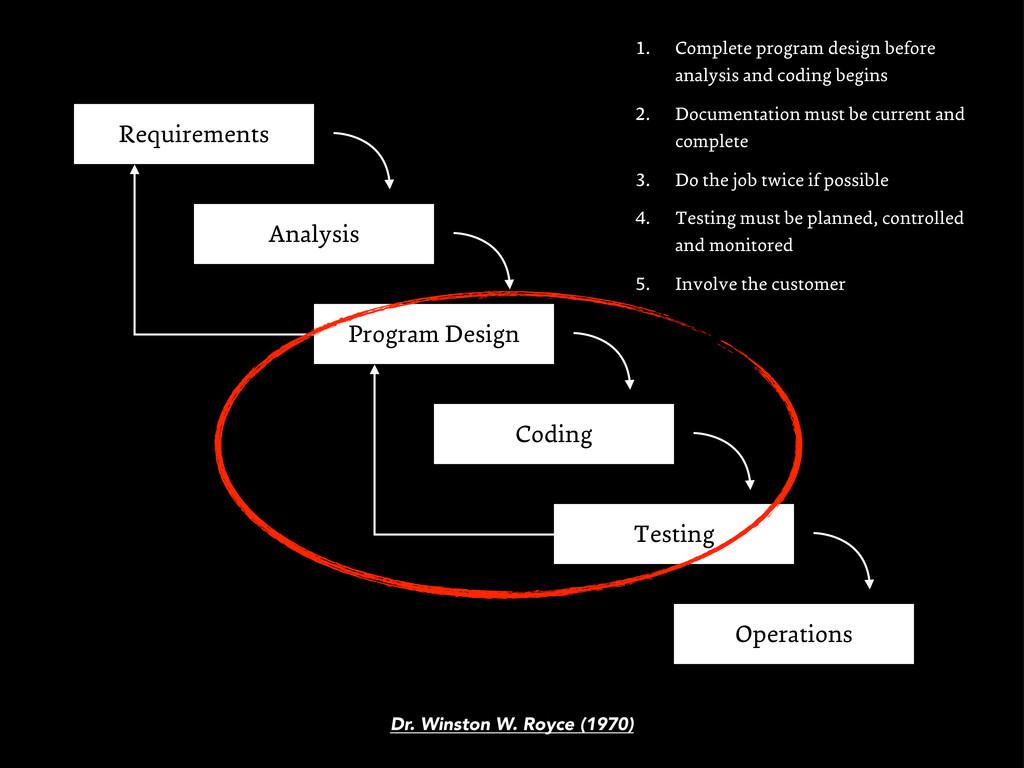 Analysis Program Design Coding Testing Operatio...