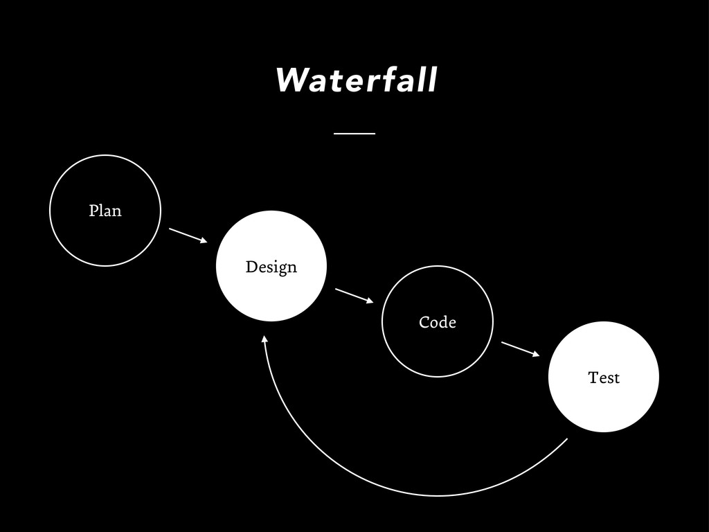 Design Code Test Plan Waterfall