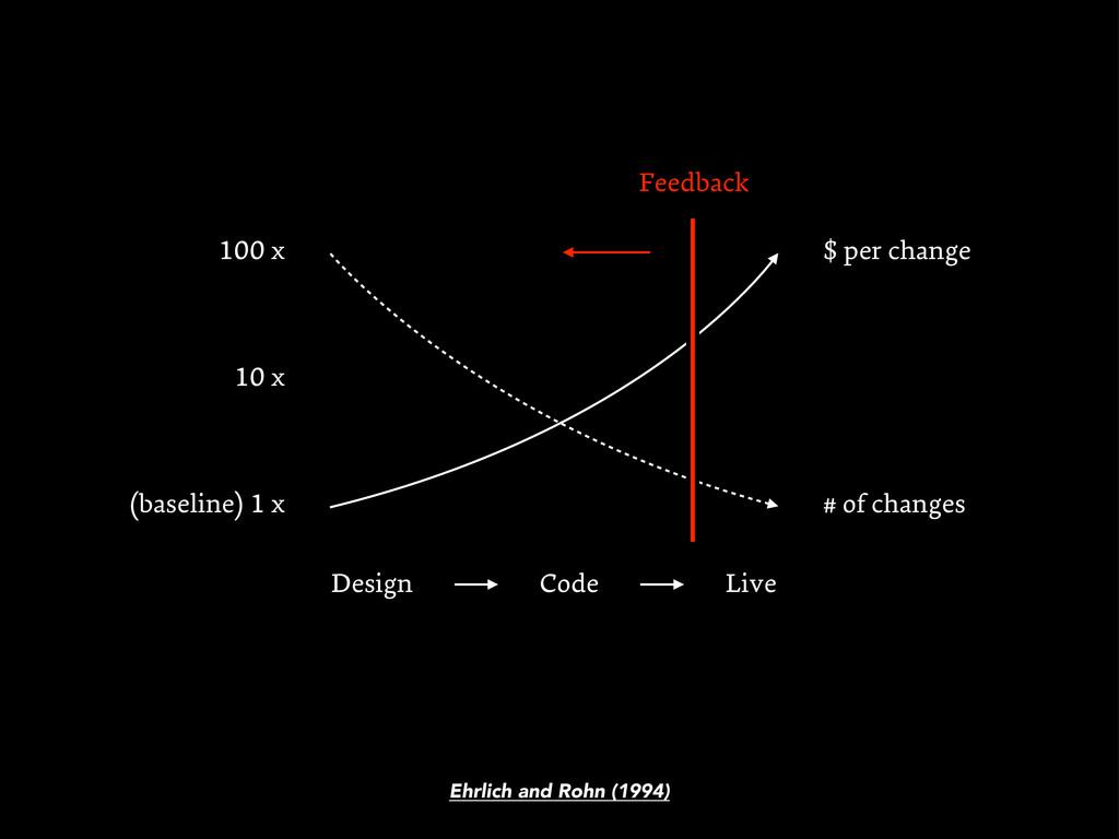 Code Live Design $ per change # of changes Ehrl...