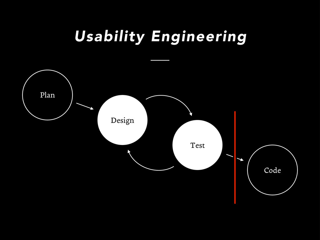Design Code Test Plan Usability Engineering Plan