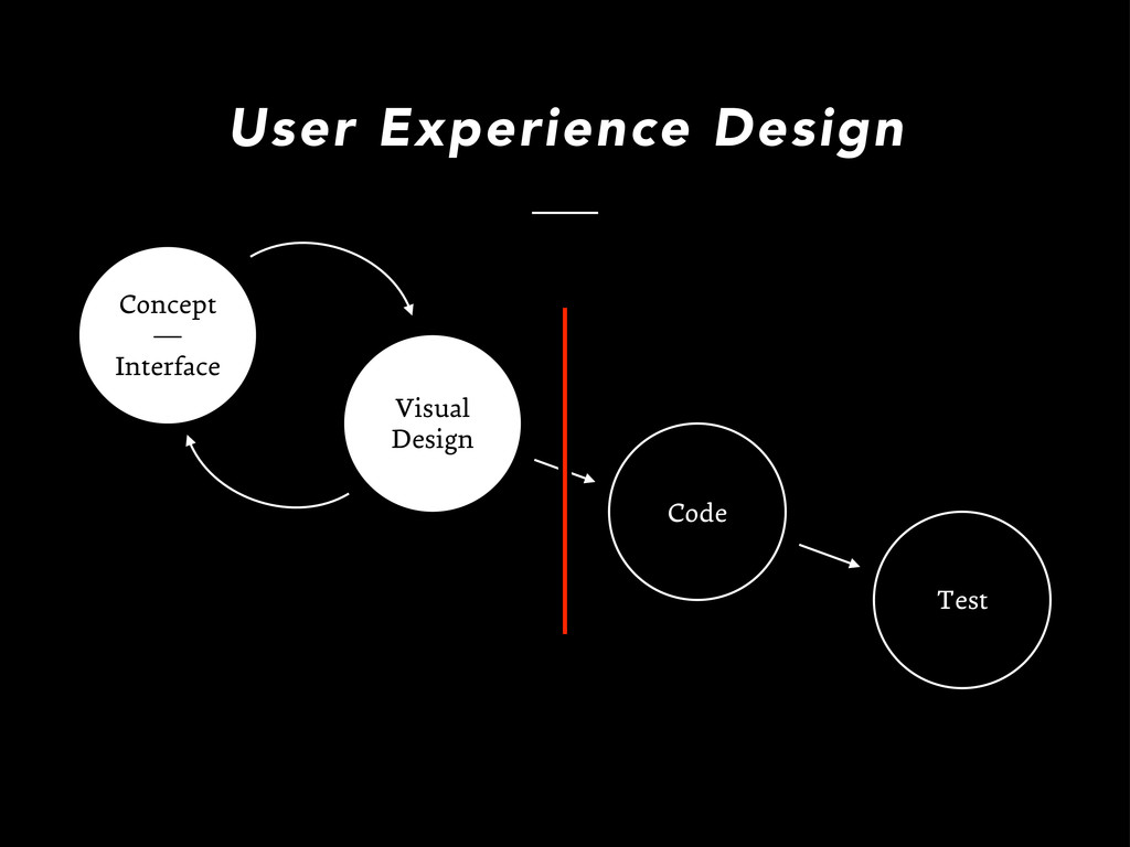 Visual Design Code Test User Experience Design ...