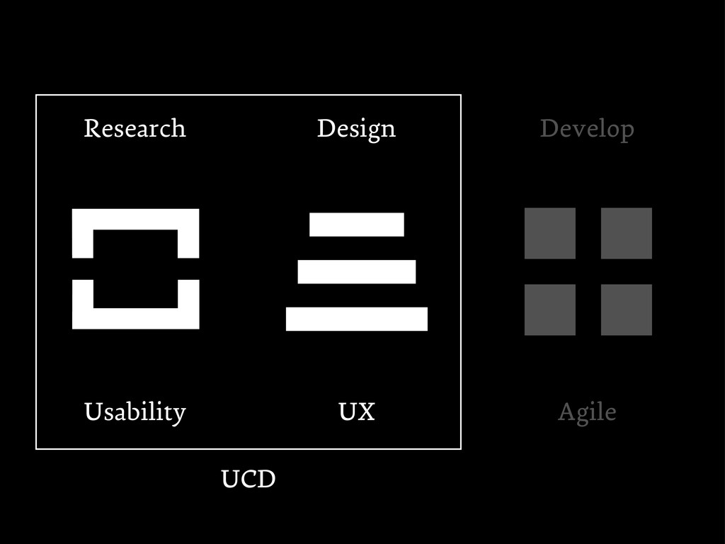 UCD Design Research UX Usability Develop Agile