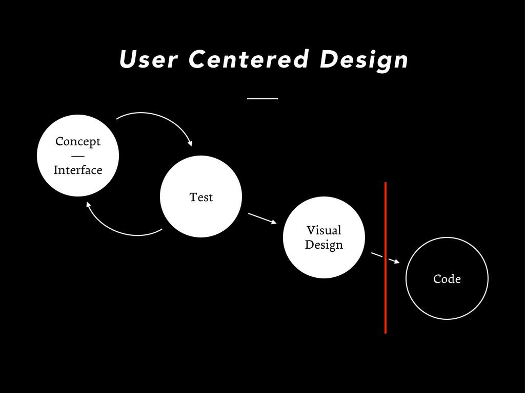 Visual Design User Centered Design Concept — In...