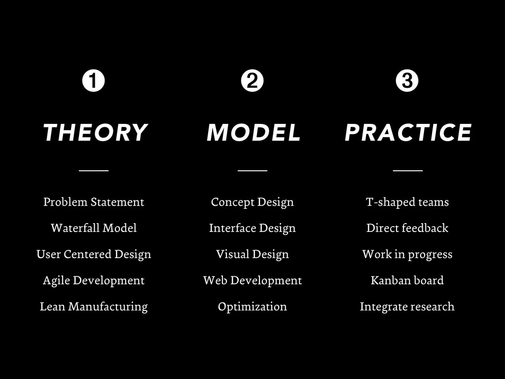 THEORY Problem Statement Waterfall Model User C...