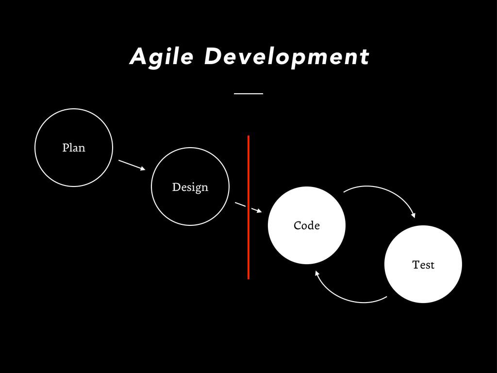Design Plan Agile Development Code Test